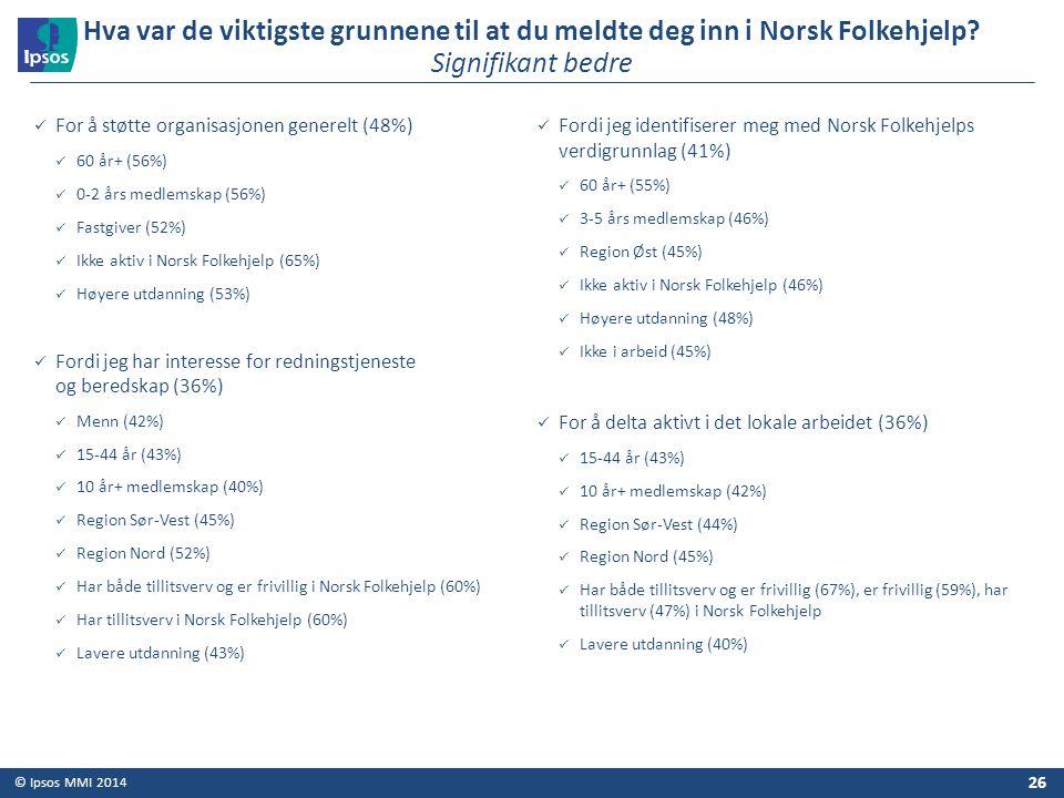 © Ipsos MMI 2014 For å støtte organisasjonen generelt (48%) 60 år+ (56%) 0-2 års medlemskap (56%) Fastgiver (52%) Ikke aktiv i Norsk Folkehjelp (65%)