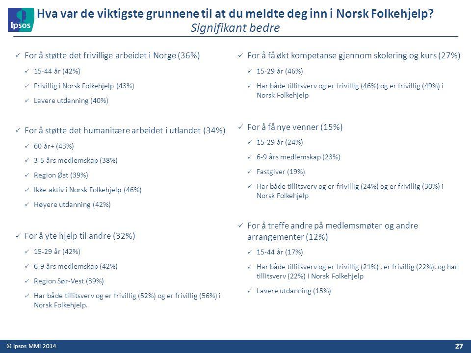 © Ipsos MMI 2014 For å støtte det frivillige arbeidet i Norge (36%) 15-44 år (42%) Frivillig i Norsk Folkehjelp (43%) Lavere utdanning (40%) For å stø