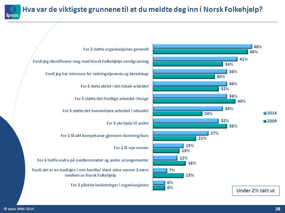 28 © Ipsos MMI 2014 Hva var de viktigste grunnene til at du meldte deg inn i Norsk Folkehjelp? Under 2% tatt ut