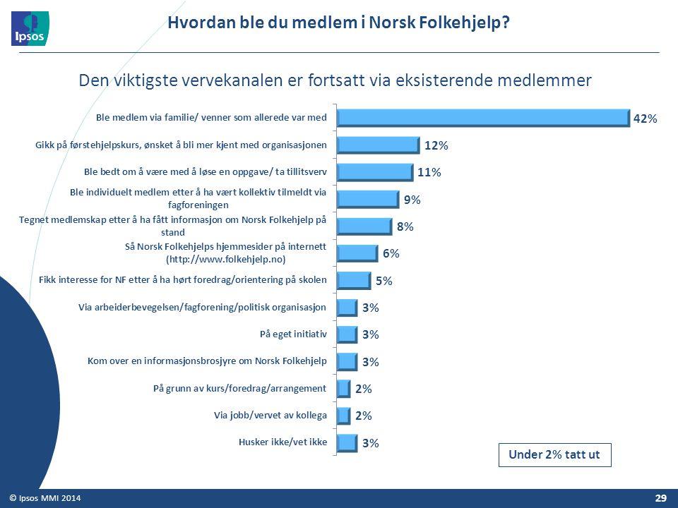29 © Ipsos MMI 2014 Hvordan ble du medlem i Norsk Folkehjelp? Under 2% tatt ut Den viktigste vervekanalen er fortsatt via eksisterende medlemmer