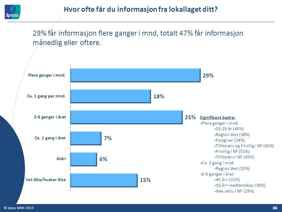 36 © Ipsos MMI 2014 Hvor ofte får du informasjon fra lokallaget ditt? Signifikant bedre: Flere ganger i mnd. 15-29 år (45%) Region Vest (38%) Fastgive