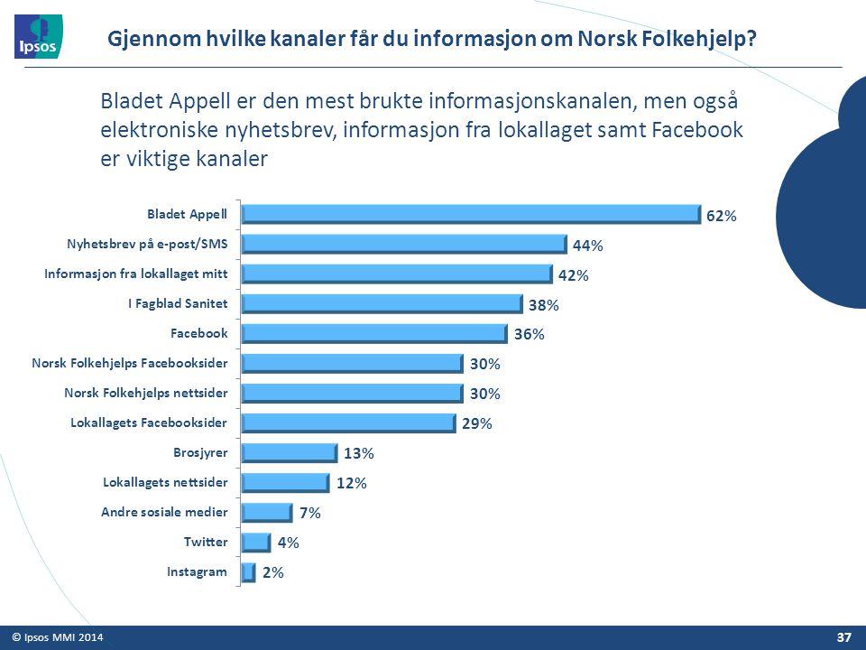 © Ipsos MMI 2014 Gjennom hvilke kanaler får du informasjon om Norsk Folkehjelp? 37 Bladet Appell er den mest brukte informasjonskanalen, men også elek