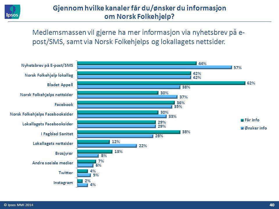 © Ipsos MMI 2014 Gjennom hvilke kanaler får du/ønsker du informasjon om Norsk Folkehjelp? 40 Medlemsmassen vil gjerne ha mer informasjon via nyhetsbre