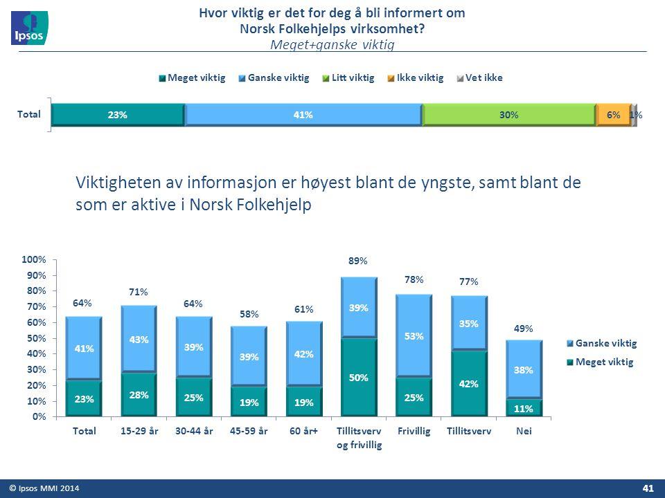 © Ipsos MMI 2014 41 Hvor viktig er det for deg å bli informert om Norsk Folkehjelps virksomhet? Meget+ganske viktig Viktigheten av informasjon er høye