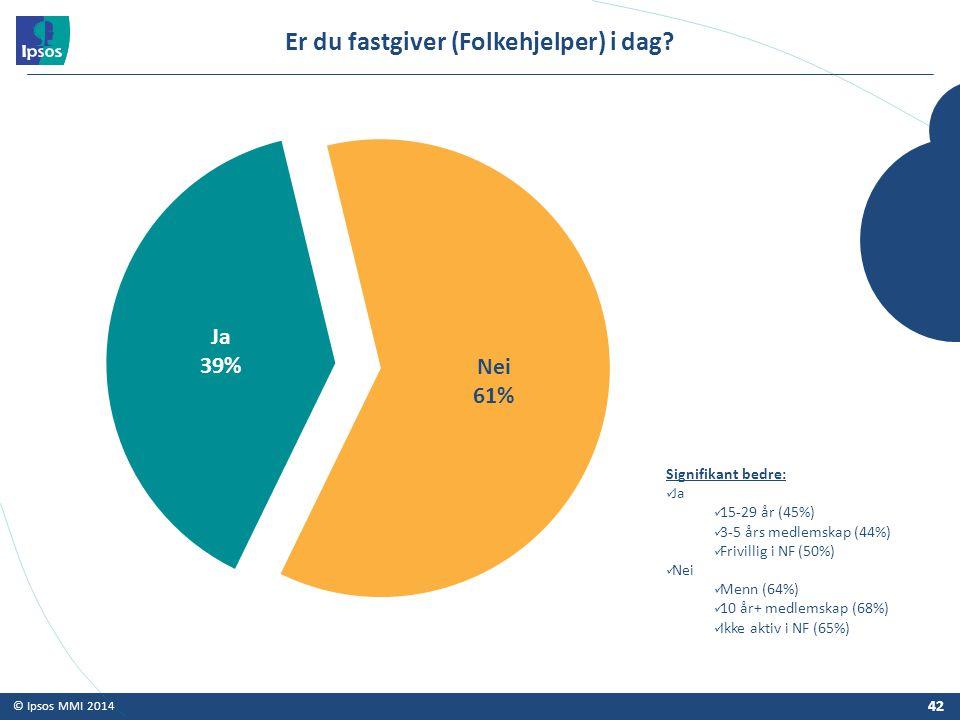 © Ipsos MMI 2014 Er du fastgiver (Folkehjelper) i dag? 42 Signifikant bedre: Ja 15-29 år (45%) 3-5 års medlemskap (44%) Frivillig i NF (50%) Nei Menn