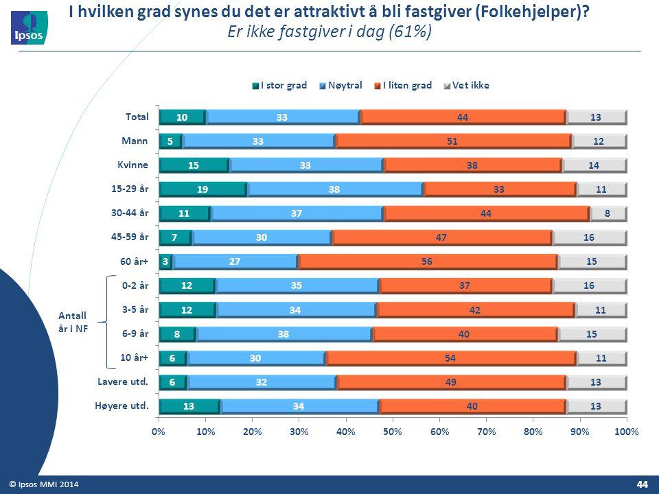 44 © Ipsos MMI 2014 I hvilken grad synes du det er attraktivt å bli fastgiver (Folkehjelper)? Er ikke fastgiver i dag (61%) Antall år i NF