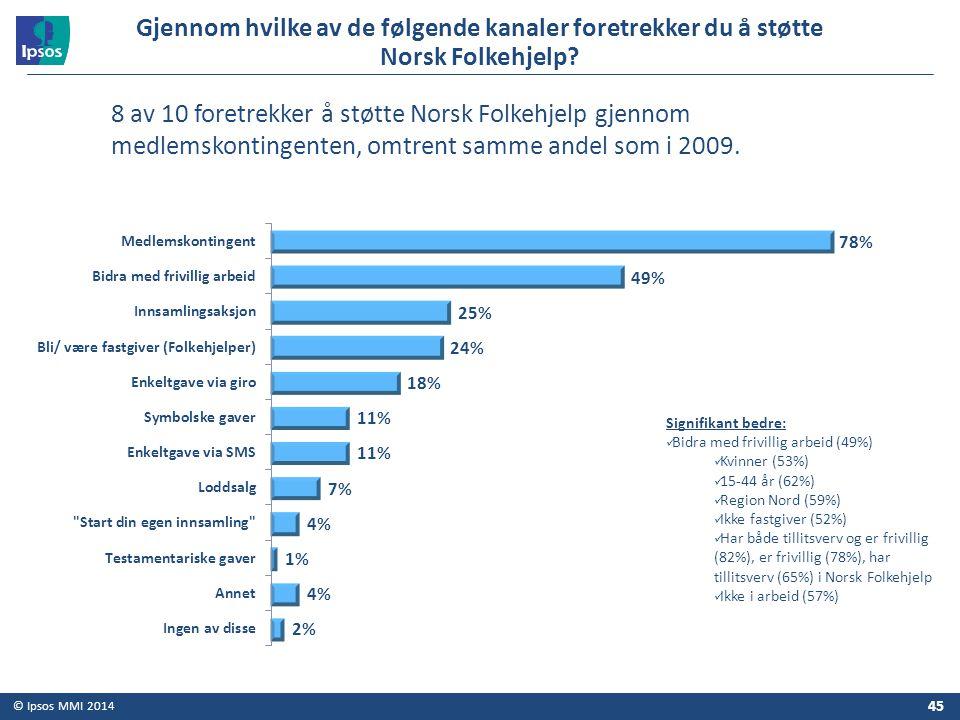 © Ipsos MMI 2014 Gjennom hvilke av de følgende kanaler foretrekker du å støtte Norsk Folkehjelp? Signifikant bedre: Bidra med frivillig arbeid (49%) K