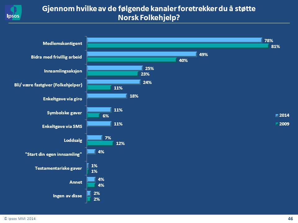 46 © Ipsos MMI 2014 Gjennom hvilke av de følgende kanaler foretrekker du å støtte Norsk Folkehjelp?