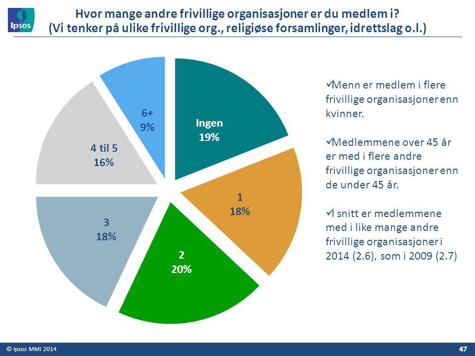 © Ipsos MMI 2014 47 Hvor mange andre frivillige organisasjoner er du medlem i? (Vi tenker på ulike frivillige org., religiøse forsamlinger, idrettslag
