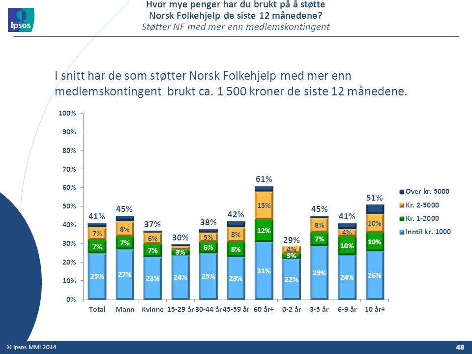 48 © Ipsos MMI 2014 Hvor mye penger har du brukt på å støtte Norsk Folkehjelp de siste 12 månedene? Støtter NF med mer enn medlemskontingent I snitt h