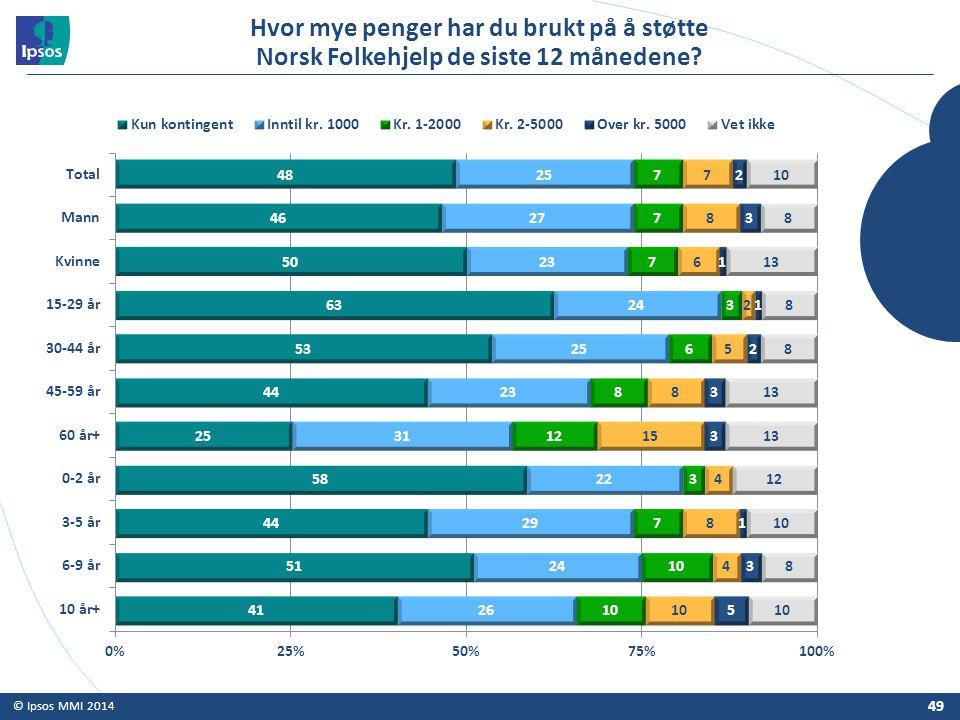 © Ipsos MMI 2014 Hvor mye penger har du brukt på å støtte Norsk Folkehjelp de siste 12 månedene? 49