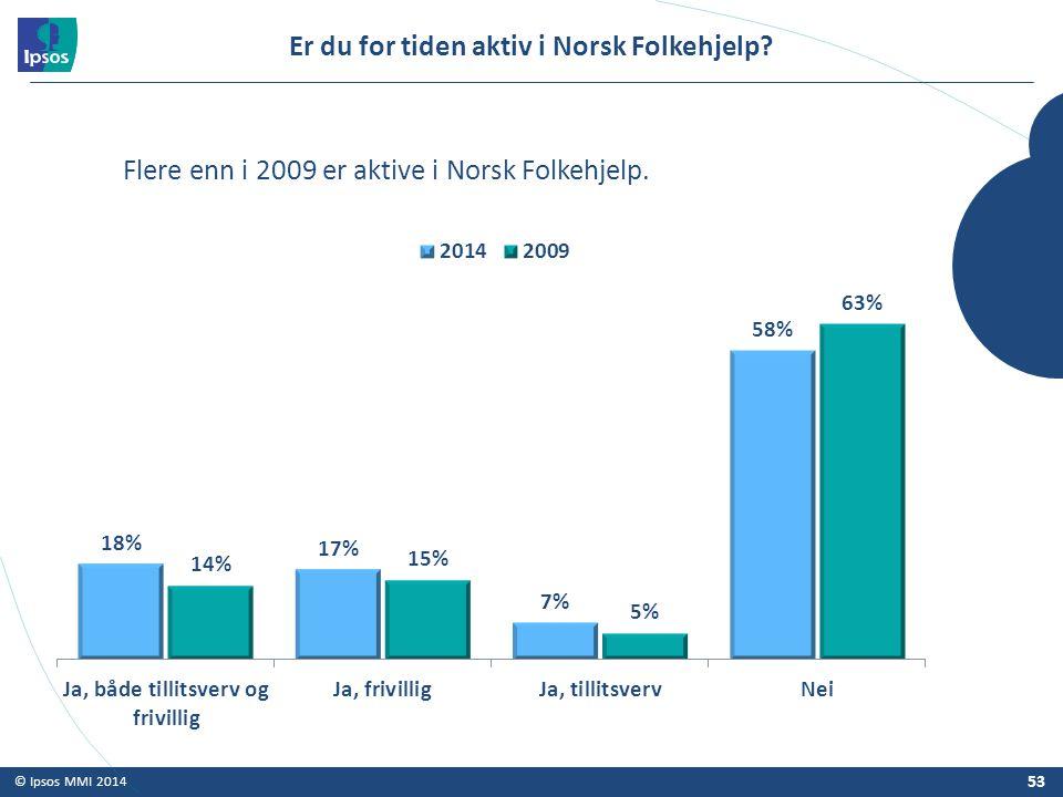 © Ipsos MMI 2014 Er du for tiden aktiv i Norsk Folkehjelp? 53 Flere enn i 2009 er aktive i Norsk Folkehjelp.