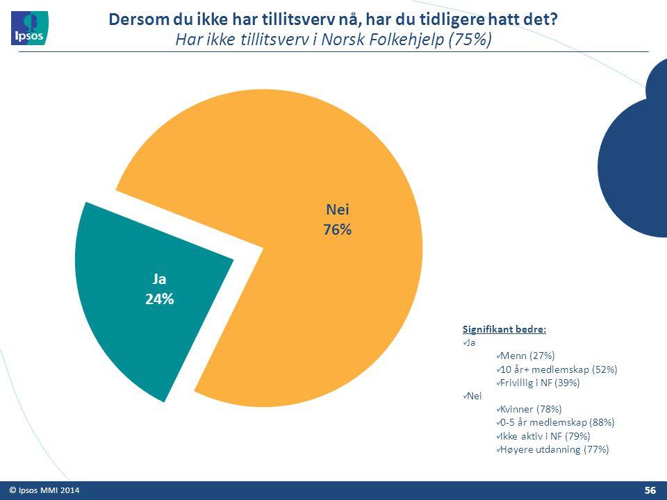 © Ipsos MMI 2014 Dersom du ikke har tillitsverv nå, har du tidligere hatt det? Har ikke tillitsverv i Norsk Folkehjelp (75%) 56 Signifikant bedre: Ja