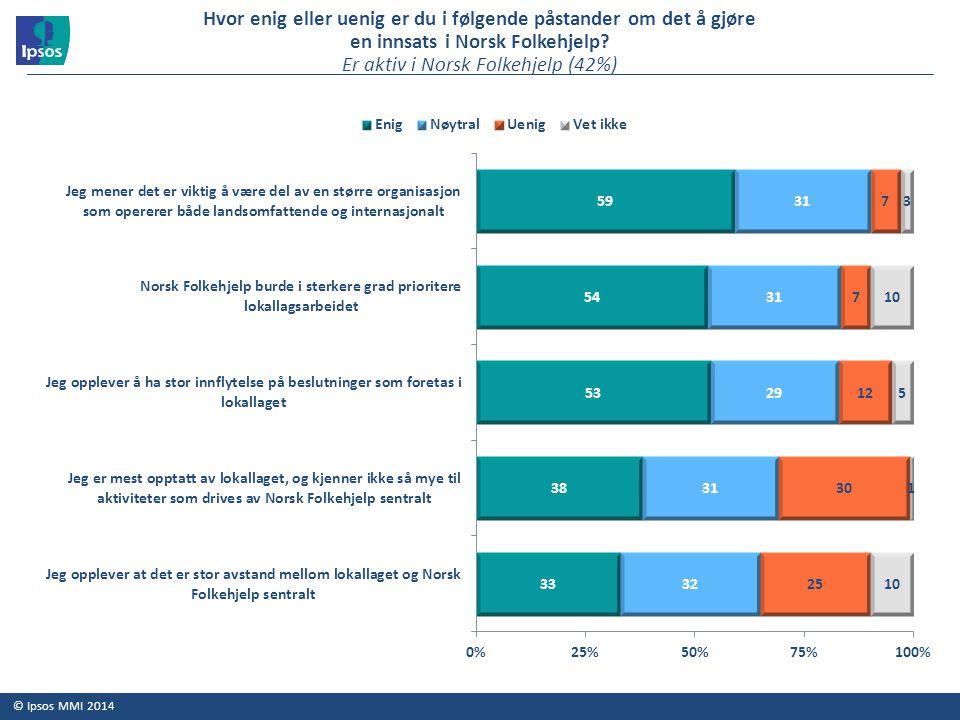 © Ipsos MMI 2014 Hvor enig eller uenig er du i følgende påstander om det å gjøre en innsats i Norsk Folkehjelp? Er aktiv i Norsk Folkehjelp (42%)