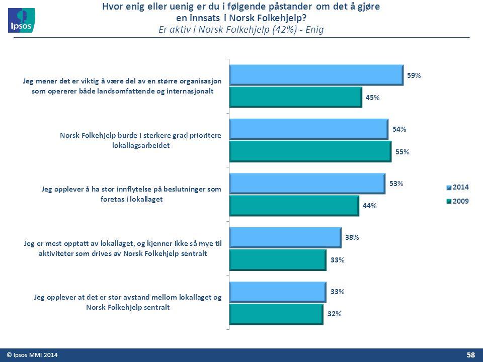 © Ipsos MMI 2014 58 Hvor enig eller uenig er du i følgende påstander om det å gjøre en innsats i Norsk Folkehjelp? Er aktiv i Norsk Folkehjelp (42%) -
