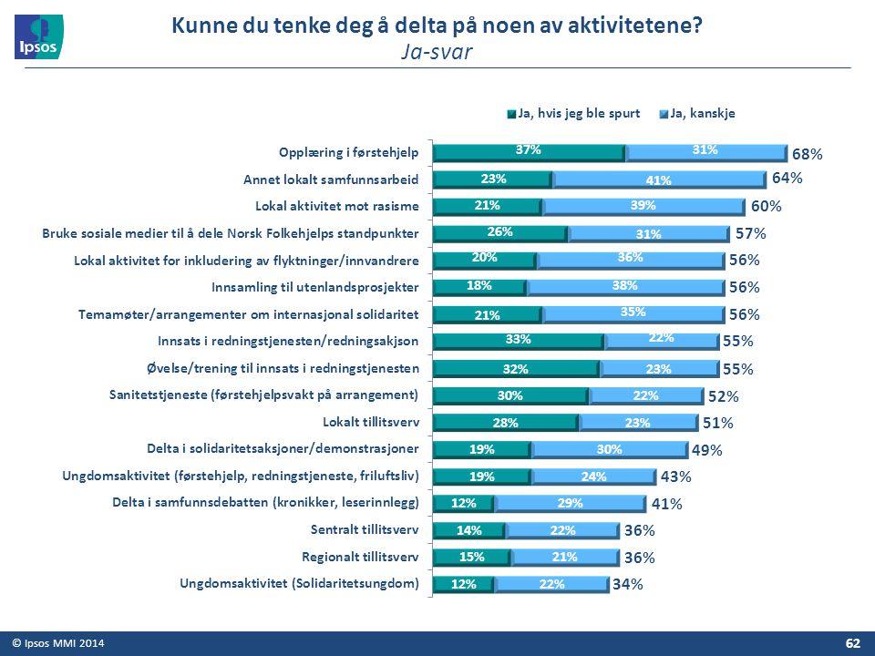 © Ipsos MMI 2014 62 Kunne du tenke deg å delta på noen av aktivitetene? Ja-svar