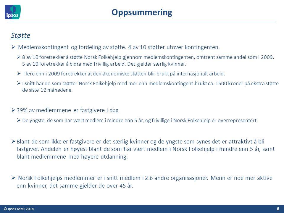 © Ipsos MMI 2014 Støtte  Medlemskontingent og fordeling av støtte. 4 av 10 støtter utover kontingenten.  8 av 10 foretrekker å støtte Norsk Folkehje