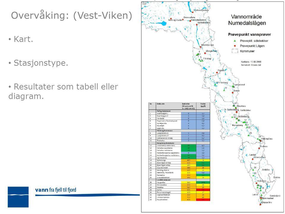 Overvåking: (Vest-Viken) Kart. Stasjonstype. Resultater som tabell eller diagram.