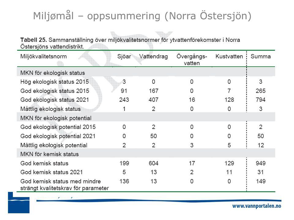 Miljømål – oppsummering (Norra Östersjön)