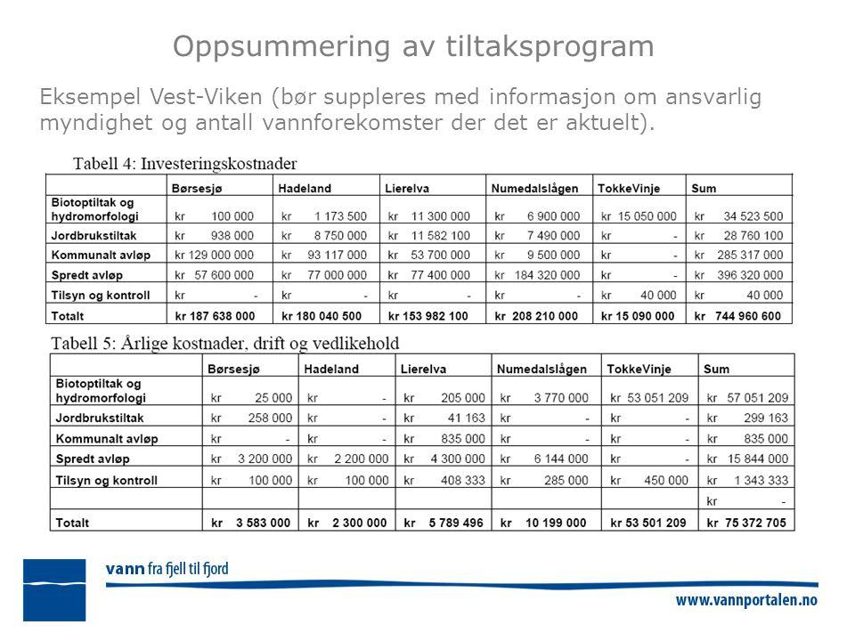 Oppsummering av tiltaksprogram Eksempel Vest-Viken (bør suppleres med informasjon om ansvarlig myndighet og antall vannforekomster der det er aktuelt).