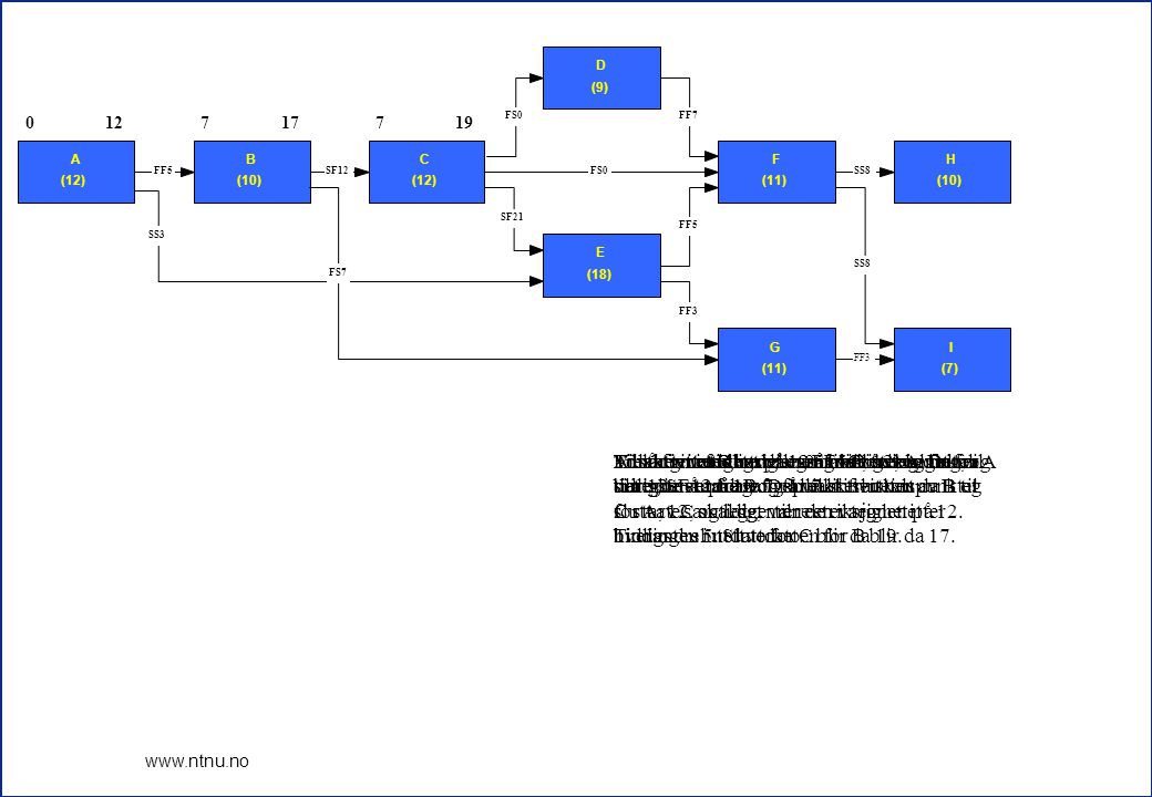 12 www.ntnu.no 012717719 28 1230 24353242 28393542 0 A (12) 127 B (10) 177 C (12) 19 D (9) 28 10 E (18) 28 24 F (11) 3532 H (10) 42 24 G (11) 3532 I (7) 39 FF3 SS8 FF5 FF7FS0 SF21 SS8 FF3 SS3 FF5SF12FS0 FS7 Nå har vi beregnet hele nettverket, og nå kan vi finne flyten for alle aktivitetene.