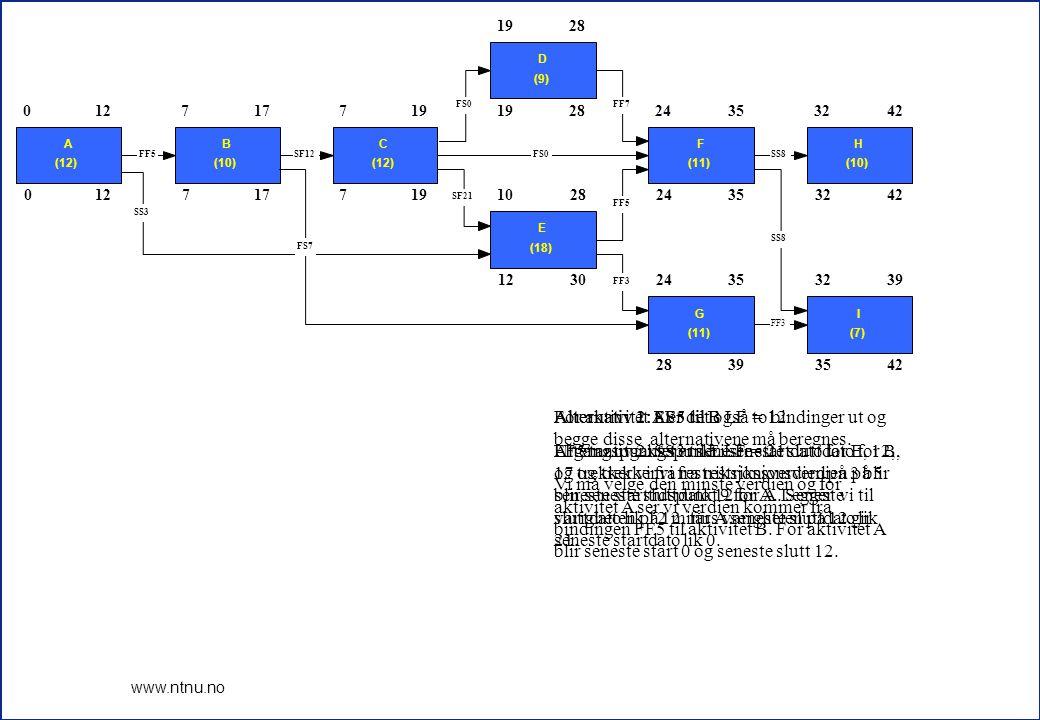 11 www.ntnu.no 012 717719 28 1230 24353242 28393542 0 A (12) 127 B (10) 177 C (12) 19 D (9) 28 10 E (18) 28 24 F (11) 3532 H (10) 42 24 G (11) 3532 I (7) 39 FF3 SS8 FF5 FF7FS0 SF21 SS8 FF3 SS3 FF5SF12FS0 FS7 For aktivitet A er det også to bindinger ut og begge disse alternativene må beregnes.