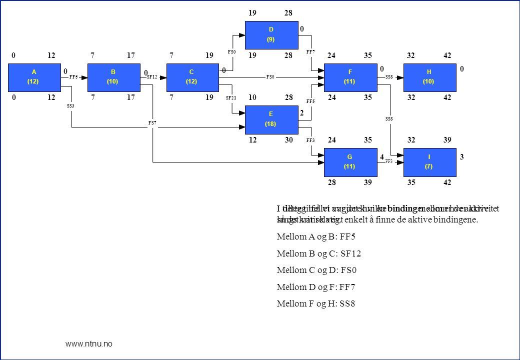 14 www.ntnu.no I tillegg må vi avgjøre hvilke bindinger som er de aktive langs kritisk veg.