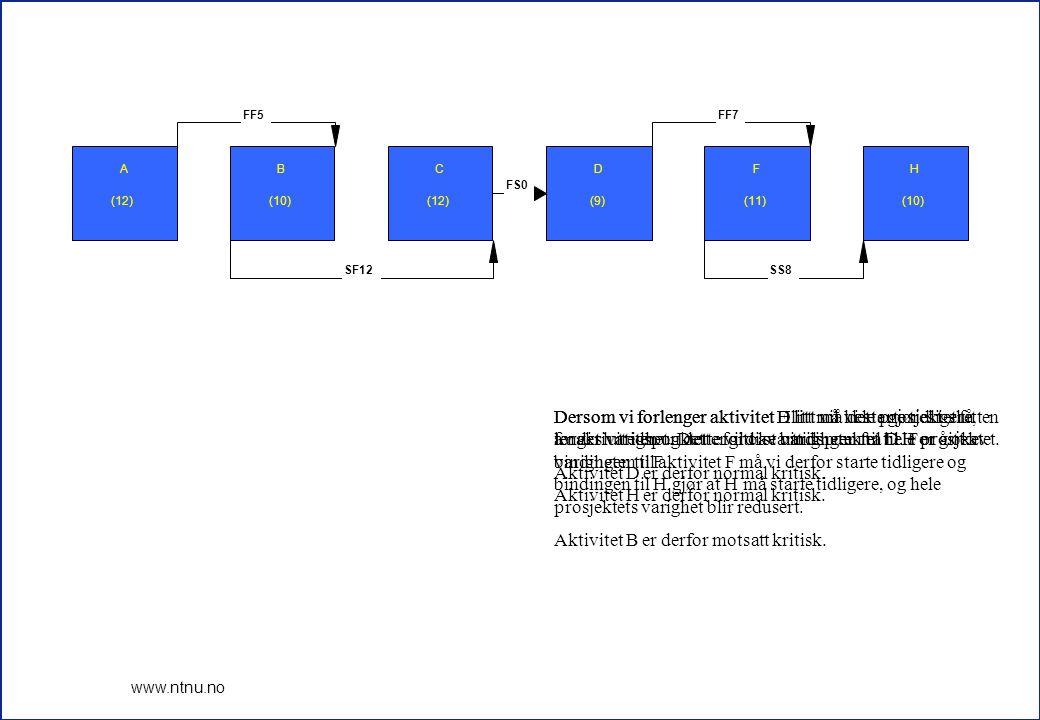 17 www.ntnu.no A (12) B (10) C (12) D (9) F (11) H (10) FF5 SF12 FS0 FF7 SS8 Dersom vi forlenger aktivitet D litt må dette gjøres i slutten av aktiviteten og dette vil øke varigheten til hele prosjektet.