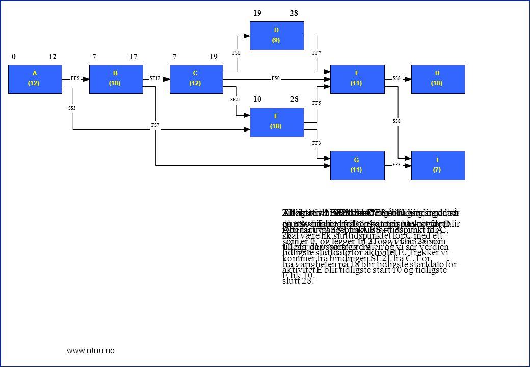 13 www.ntnu.no Nå kan vi markere kritisk veg i nettverket: A-B-C-D-F-H 012717719 28 1230 24353242 28393542 0 A (12) 127 B (10) 177 C (12) 19 D (9) 28 10 E (18) 28 24 F (11) 3532 H (10) 42 24 G (11) 3532 I (7) 39 FF3 SS8 FF5 FF7FS0 SF21 SS8 FF3 SS3 FF5SF12FS0 FS7 0 0 0 0 2 0 4 0 3