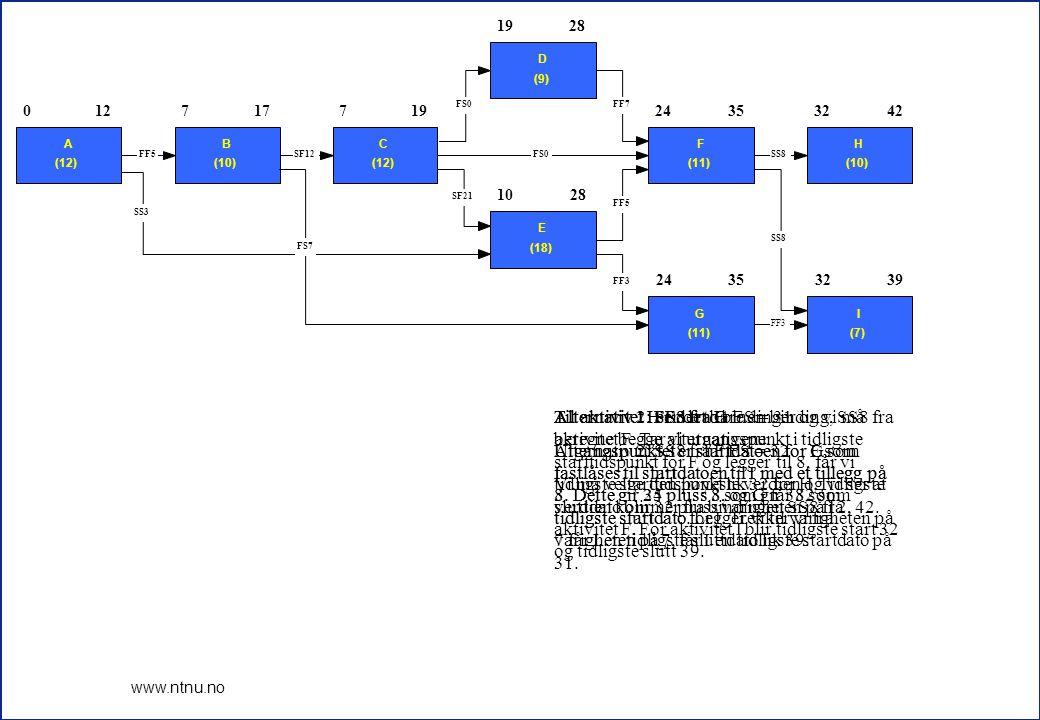 6 www.ntnu.no 24353242 3542 0 A (12) 127 B (10) 177 C (12) 19 D (9) 28 10 E (18) 28 24 F (11) 3532 H (10) 42 24 G (11) 3532 I (7) 39 FF3 SS8 FF5 FF7FS0 SF21 SS8 FF3 SS3 FF5SF12FS0 FS7 Nå skal vi beregne baklengs og finne de seneste posisjonene for alle aktivitetene.