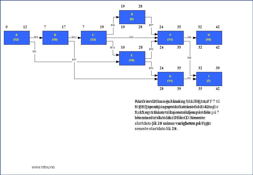 8 www.ntnu.no 1230 1928 24353242 28393542 0 A (12) 127 B (10) 177 C (12) 19 D (9) 28 10 E (18) 28 24 F (11) 3532 H (10) 42 24 G (11) 3532 I (7) 39 FF3 SS8 FF5 FF7FS0 SF21 SS8 FF3 SS3 FF5SF12FS0 FS7 For aktivitet E er det to bindinger ut og vi må beregne begge alternativene.