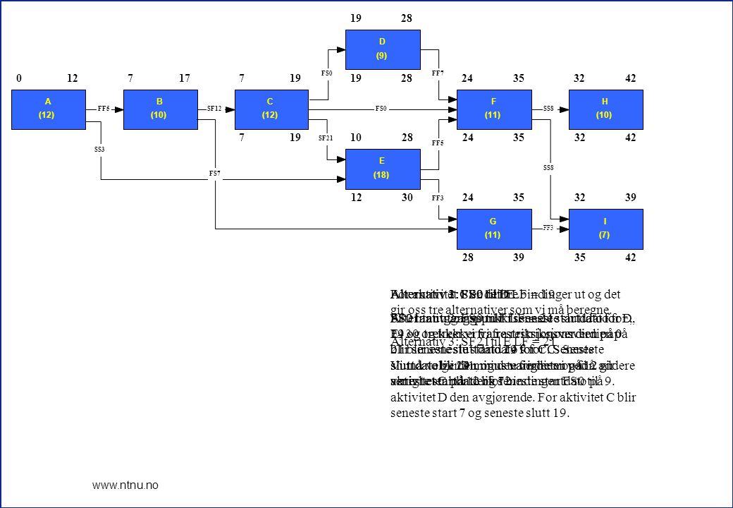 10 www.ntnu.no 717 719 28 1230 24353242 28393542 0 A (12) 127 B (10) 177 C (12) 19 D (9) 28 10 E (18) 28 24 F (11) 3532 H (10) 42 24 G (11) 3532 I (7) 39 FF3 SS8 FF5 FF7FS0 SF21 SS8 FF3 SS3 FF5SF12FS0 FS7 For aktivitet B er det to bindinger ut og begge disse alternativene må beregnes.