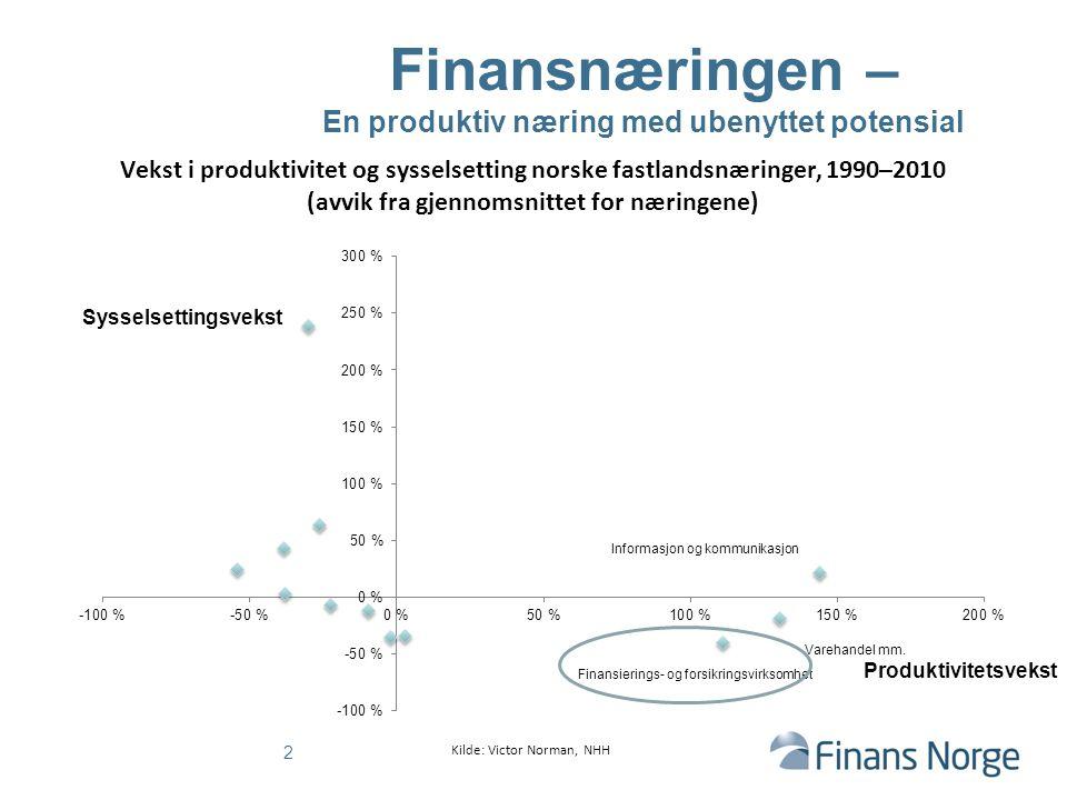 Finansnæringen – En produktiv næring med ubenyttet potensial Vekst i produktivitet og sysselsetting norske fastlandsnæringer, 1990–2010 (avvik fra gje