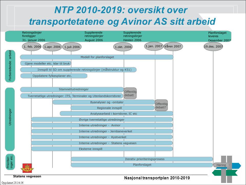 Nasjonal transportplan 2010-2019 Oppdatert 28.04.06 NTP 2010-2019: oversikt over transportetatene og Avinor AS sitt arbeid