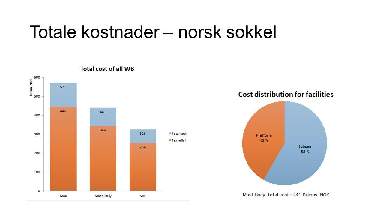 Totale kostnader – norsk sokkel