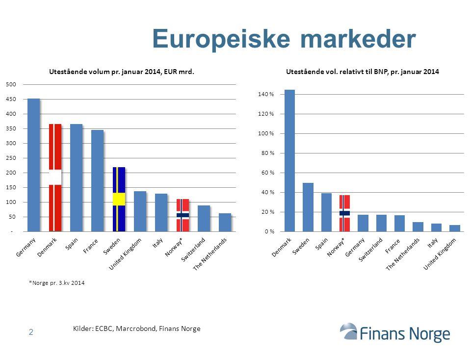 2 Europeiske markeder Kilder: ECBC, Marcrobond, Finans Norge *Norge pr. 3.kv 2014
