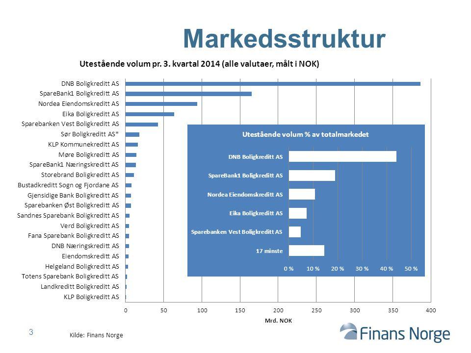 4 Stabilisering i utstedt volum Kilde: SSB, ECBC, Finans Norge Volumet har stabilisert seg på i underkant av 900 mrd kroner Totalvolumet nesten 3x det norske statsobligasjonsmarkedet