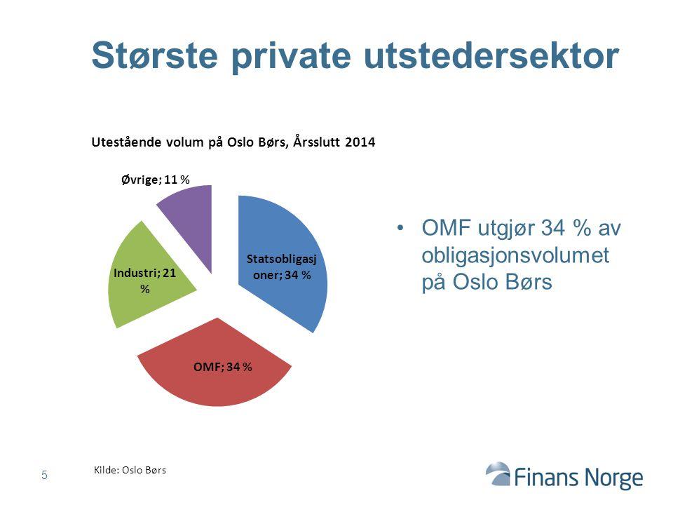 OMF utgjør 34 % av obligasjonsvolumet på Oslo Børs 5 Største private utstedersektor Kilde: Oslo Børs