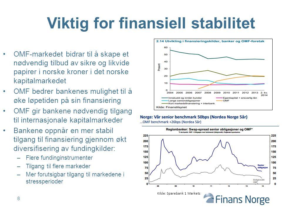 OMF-markedet bidrar til å skape et nødvendig tilbud av sikre og likvide papirer i norske kroner i det norske kapitalmarkedet OMF bedrer bankenes mulig