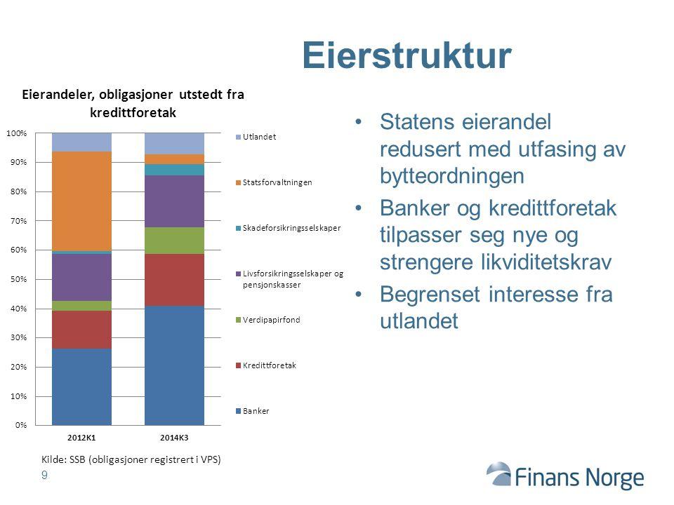Statens eierandel redusert med utfasing av bytteordningen Banker og kredittforetak tilpasser seg nye og strengere likviditetskrav Begrenset interesse