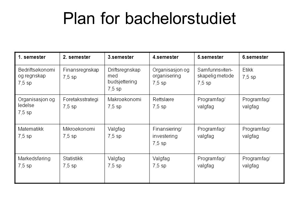Plan for bachelorstudiet 1. semester2.