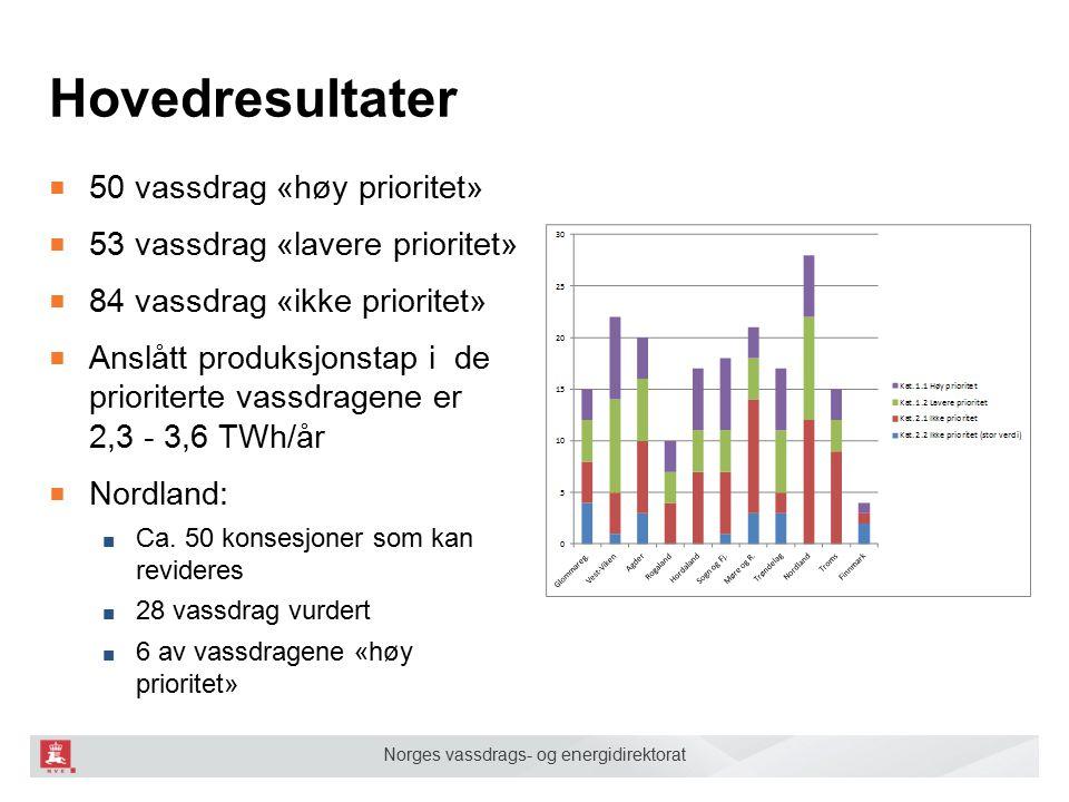 Norges vassdrags- og energidirektorat Hovedresultater ■ 50 vassdrag «høy prioritet» ■ 53 vassdrag «lavere prioritet» ■ 84 vassdrag «ikke prioritet» ■