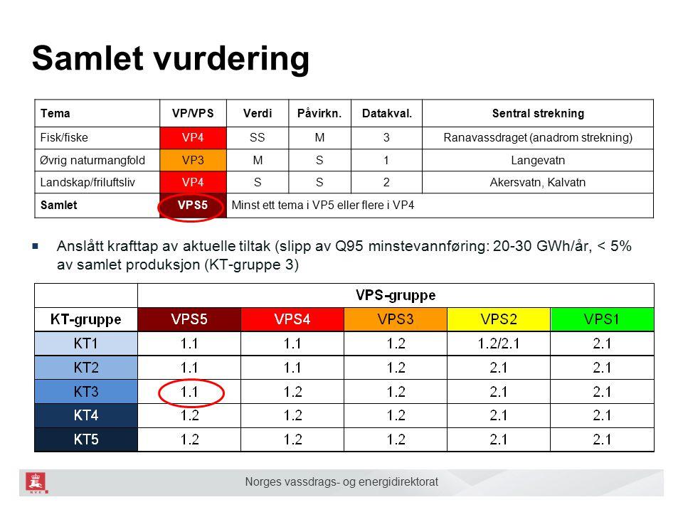 Norges vassdrags- og energidirektorat Samlet vurdering ■ Anslått krafttap av aktuelle tiltak (slipp av Q95 minstevannføring: 20-30 GWh/år, < 5% av sam
