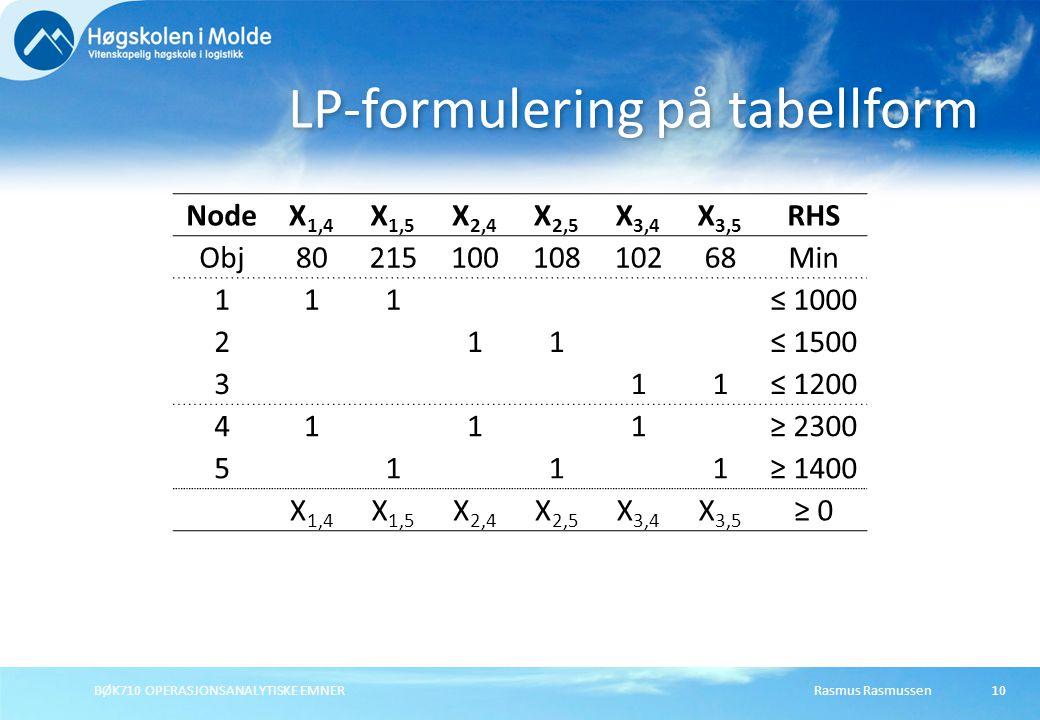 BØK710 OPERASJONSANALYTISKE EMNER10 LP-formulering på tabellform NodeX 1,4 X 1,5 X 2,4 X 2,5 X 3,4 X 3,5 RHS Obj8021510010810268Min 111≤ 1000 211≤ 150