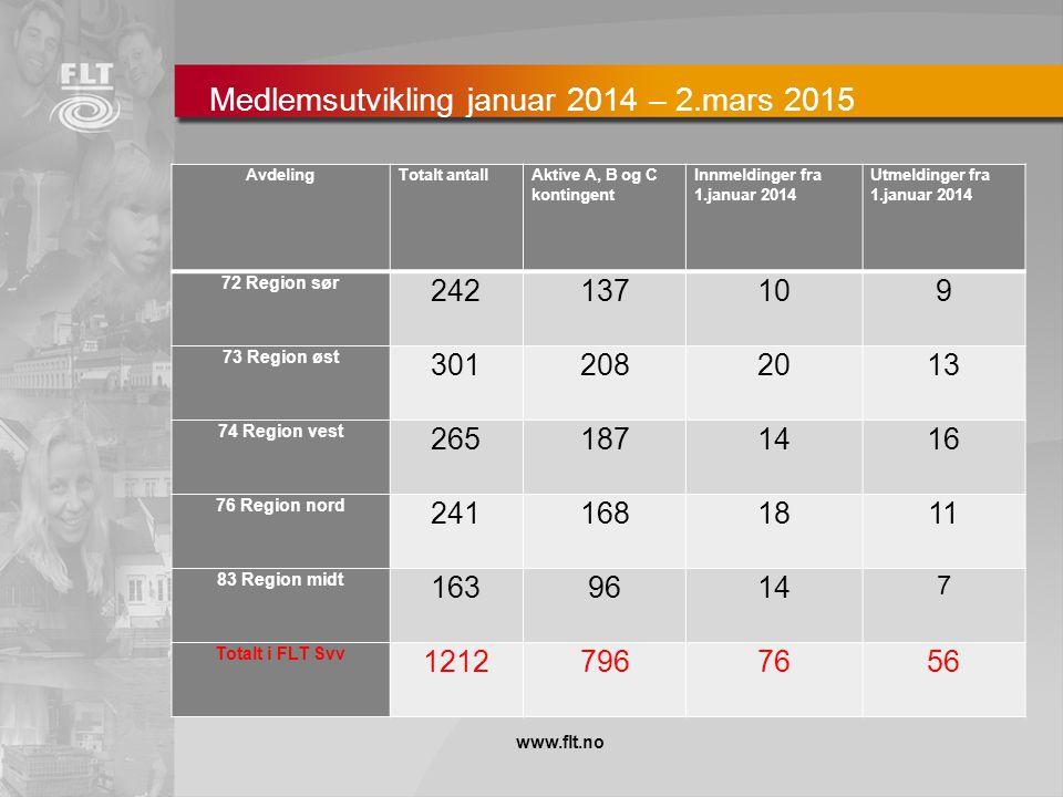 Rekruttering Hovedavtalen § 9 pkt 1 a: NITO:1488 medlemmer, 20,3 % Tekna:1086 medlemmer, 14,8 % FLT: 803 medlemmer, 10,9 % NTL: 745 medlemmer, 10,2 %