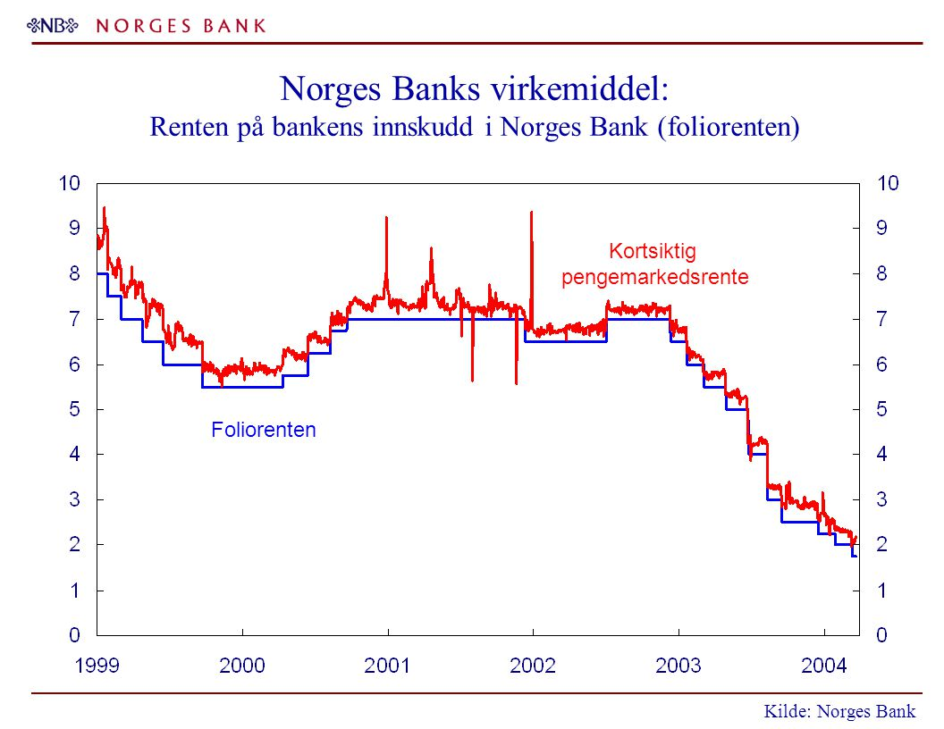 Norges Banks virkemiddel: Renten på bankens innskudd i Norges Bank (foliorenten) Foliorenten Kortsiktig pengemarkedsrente Kilde: Norges Bank