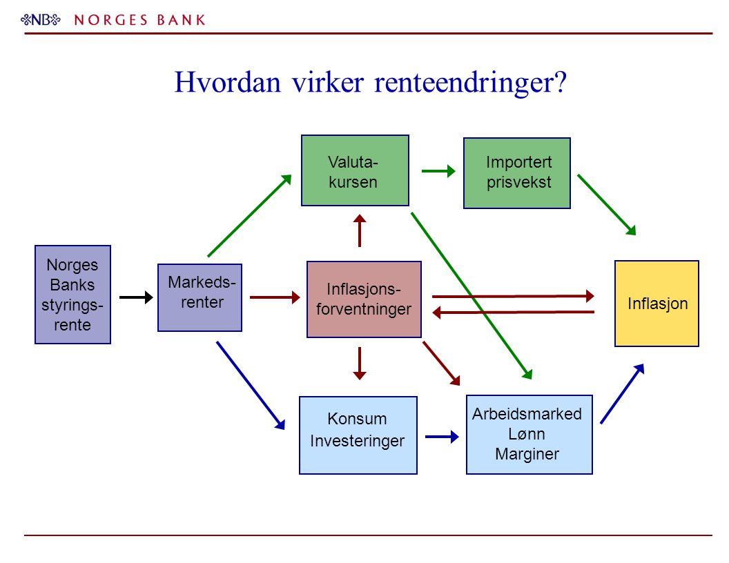 Hvordan virker renteendringer? Konsum Investeringer Inflasjon Arbeidsmarked Lønn Marginer Valuta- kursen Importert prisvekst Norges Banks styrings- re
