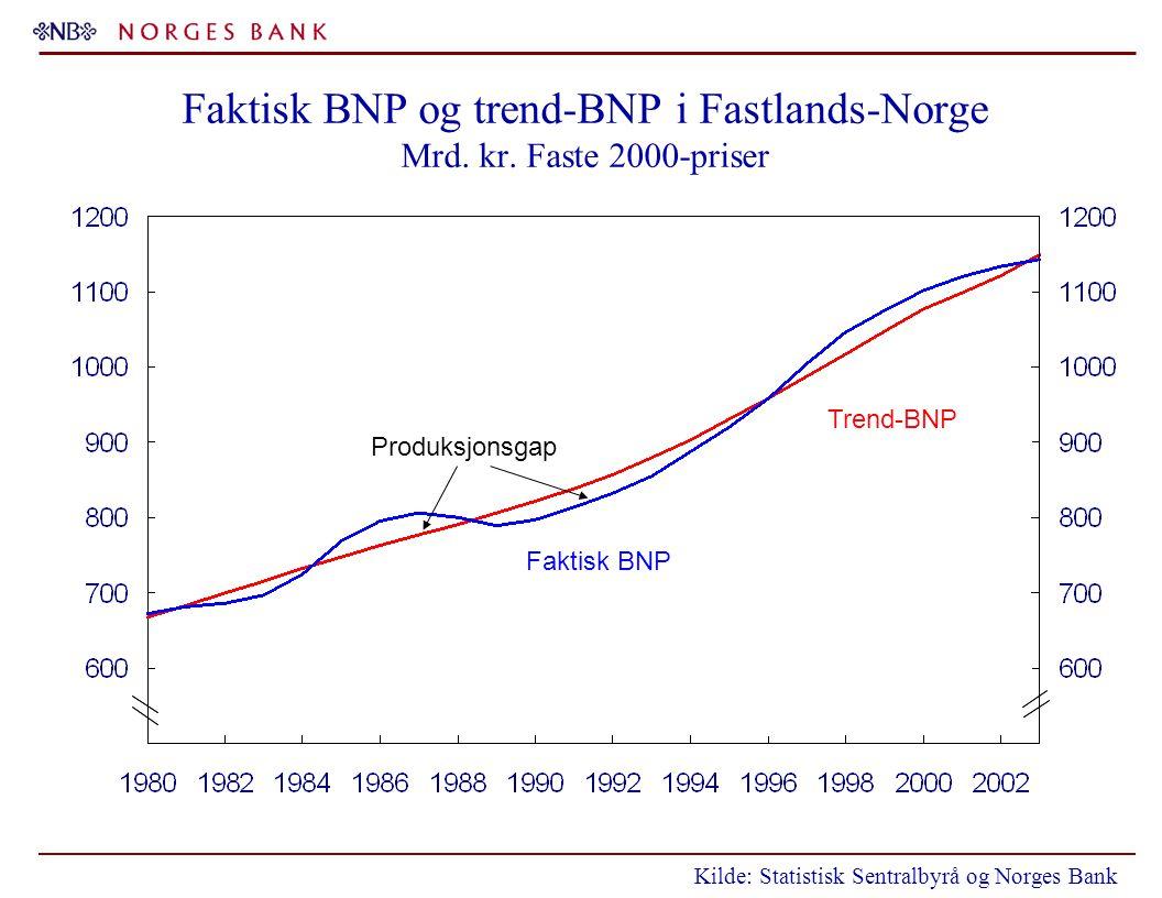 Faktisk BNP og trend-BNP i Fastlands-Norge Mrd. kr. Faste 2000-priser Kilde: Statistisk Sentralbyrå og Norges Bank Trend-BNP Faktisk BNP Produksjonsga