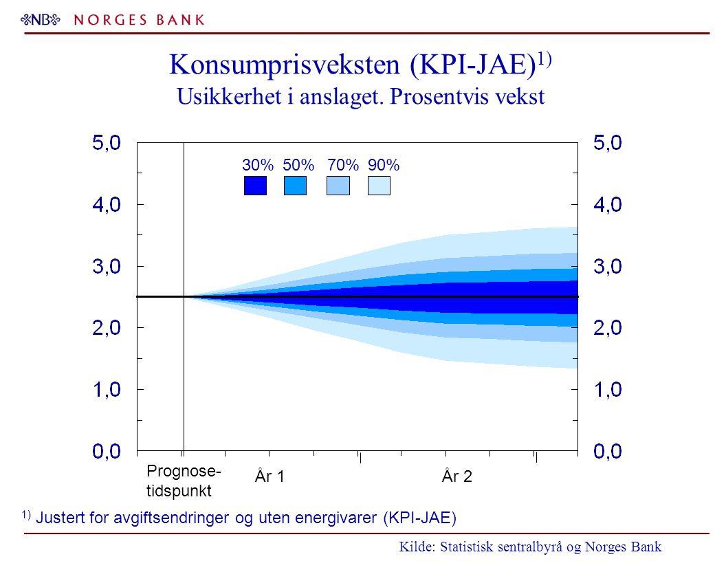 Konsumprisveksten (KPI-JAE) 1) Usikkerhet i anslaget. Prosentvis vekst 1) Justert for avgiftsendringer og uten energivarer (KPI-JAE) 30%50%70%90% År 1