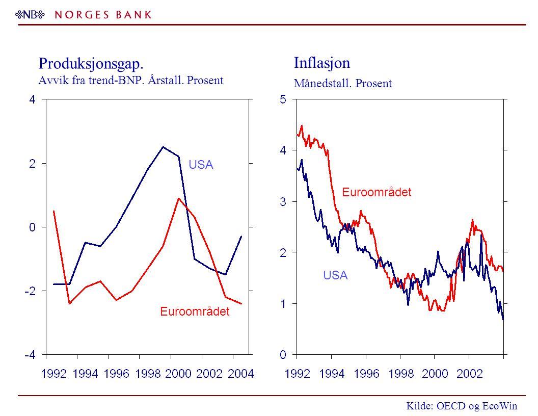 Produksjonsgap. Avvik fra trend-BNP. Årstall. Prosent USA Euroområdet USA Inflasjon Månedstall. Prosent Kilde: OECD og EcoWin